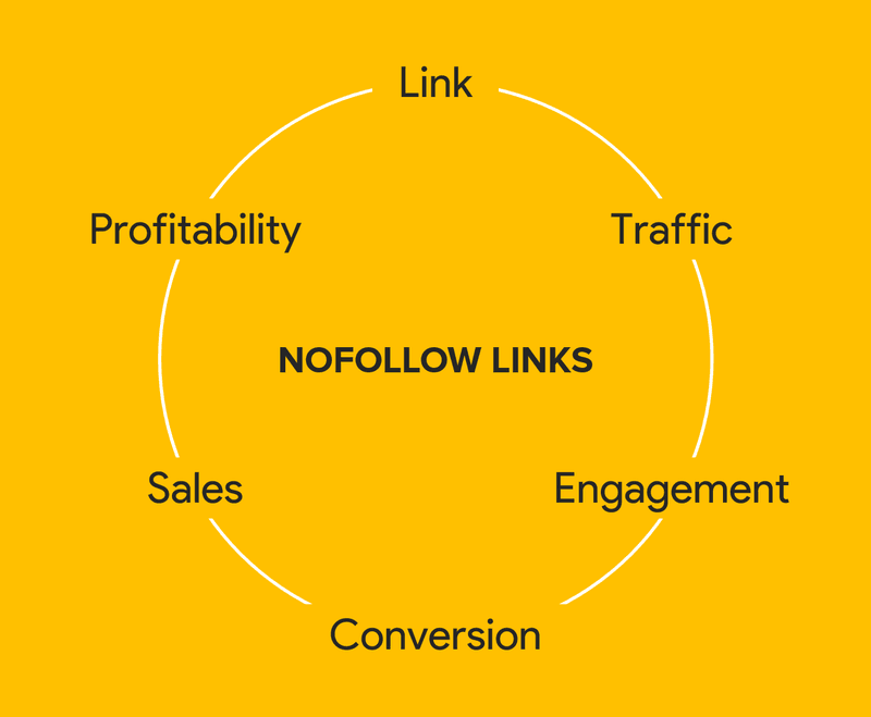 nofollow links and profitability cycle