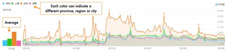 Baidu Index