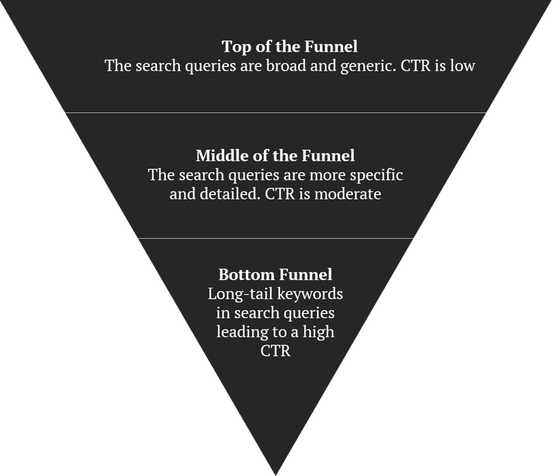 sales funnel and ctr relationship
