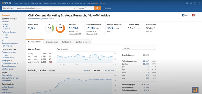 Ahrefs's link analysis features