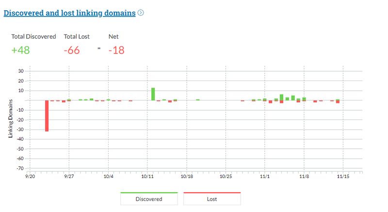 Link Explorer showing the discovered and lost linking domains