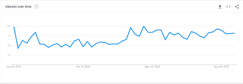 An example graph showing search volume