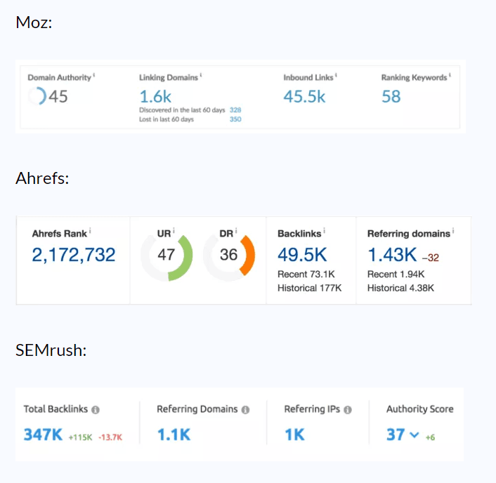 Comparison of the data provided by Moz, Ahrefs, and SEMrush