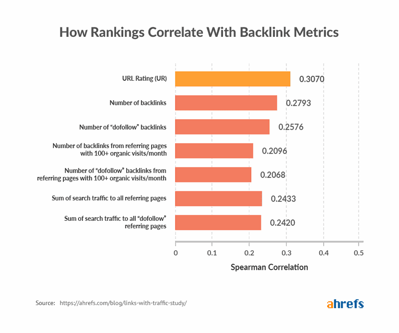 Infograph showing how backlink metrics are correlated with rankings