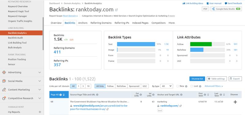 SEMrush's link analysis features