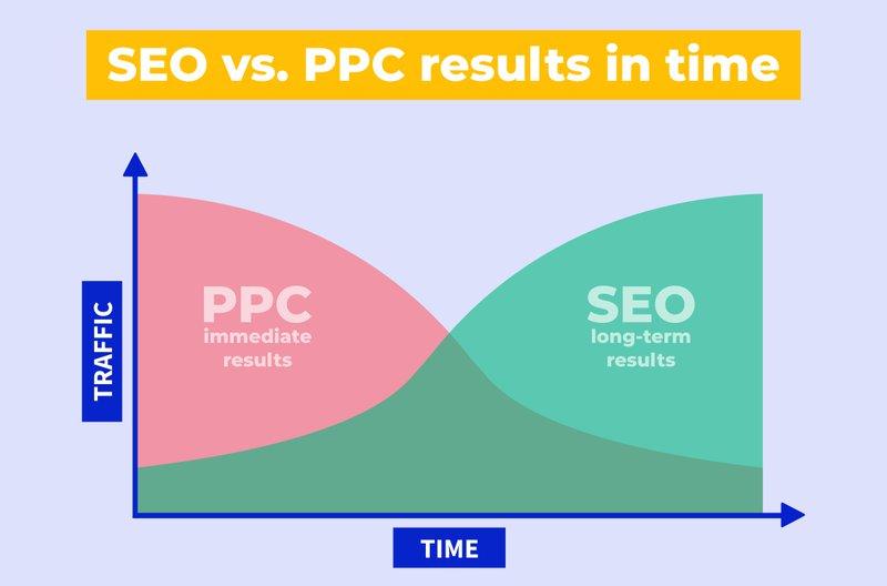 seo vs ppc results
